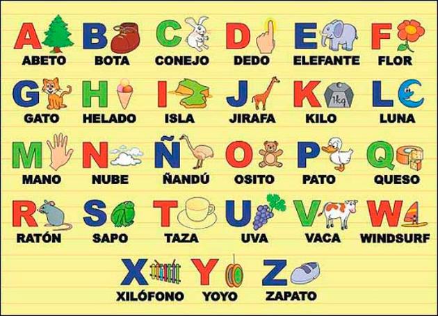 Испанский алфавит основа изучения языка